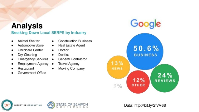 SERP-market-share-ratios-by-industry