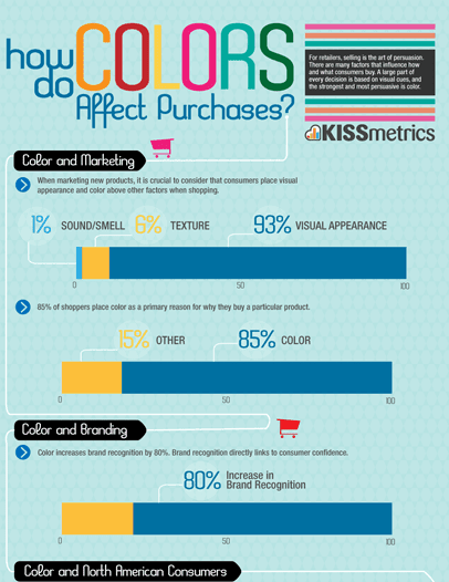 """screeenshot of kissmetrics infographic """"how color affects purchases"""""""