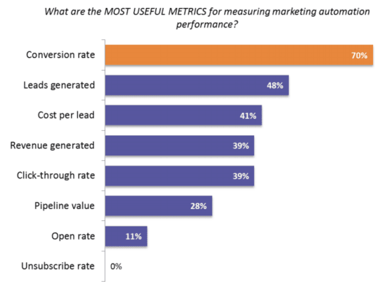 A graph showing the most useful metrics to discuss which marketing ideas work best.