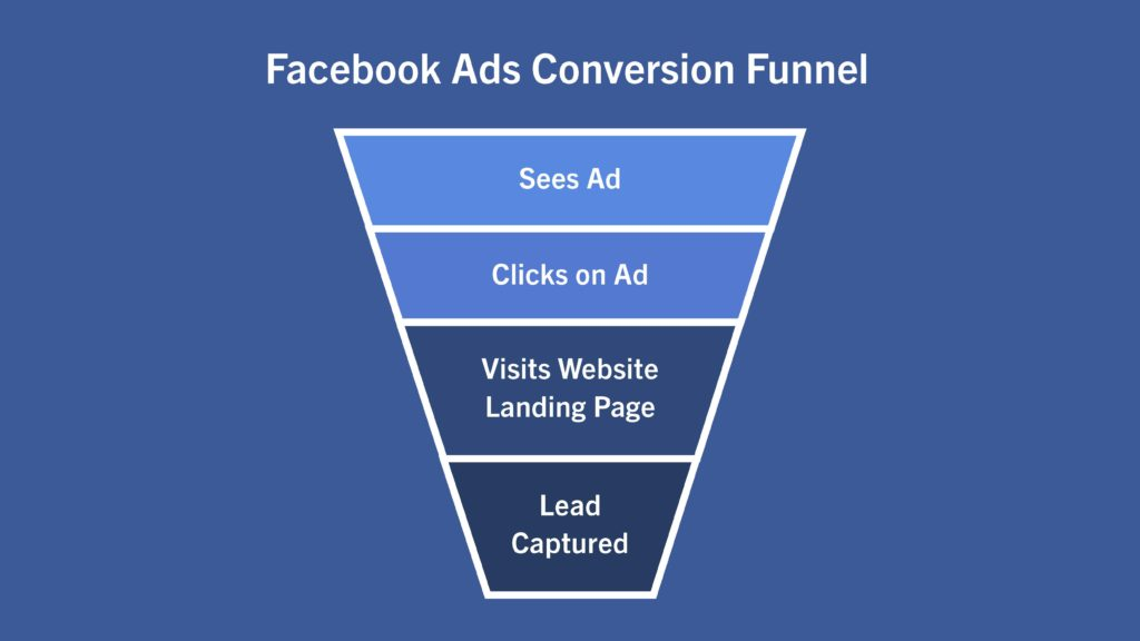 facebook ads conversion funnel with four stages
