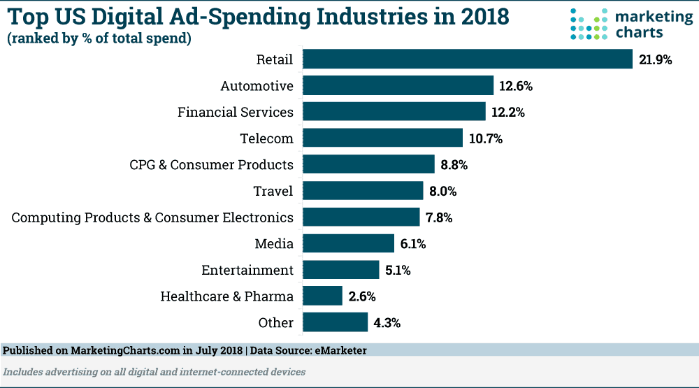 Amount of digital ad spend separated by industry in 2018