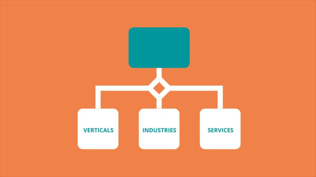 Internal Marketing involves many verticals, industries, and services.