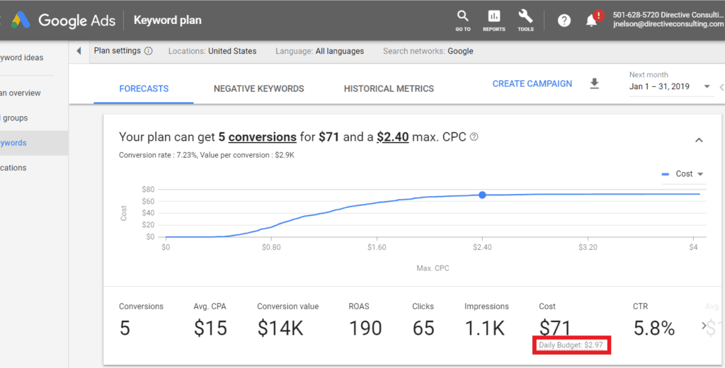 Image of Google Ads where you find Daily Budged as one of the KPI metrics.