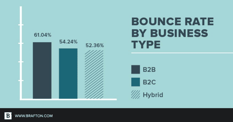 Graph showing bounce rate by business type.