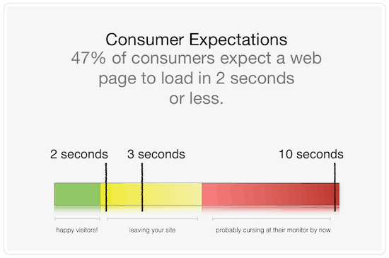 Graph showing page load time consumer expectations and how to reduce bounce rate.