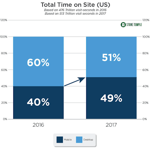 Graph showing how mobile continues to dominate desktop views online.