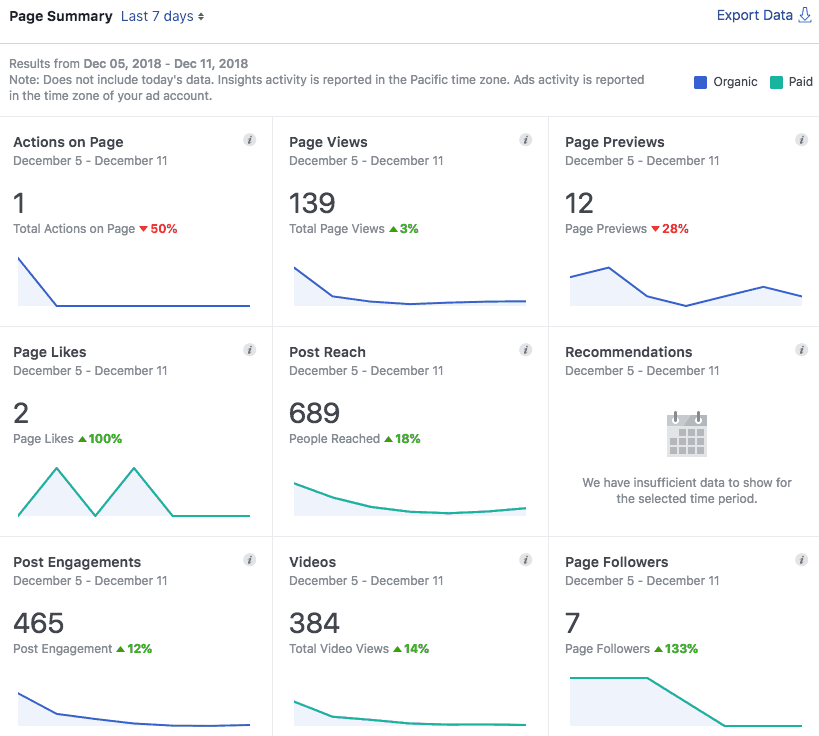 Example of Facebook Analytics that shows insight and ways to build social media marketing strategy.