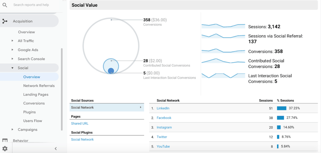 Screenshot of how Google Analytics can be used to enhance social media marketing strategy.