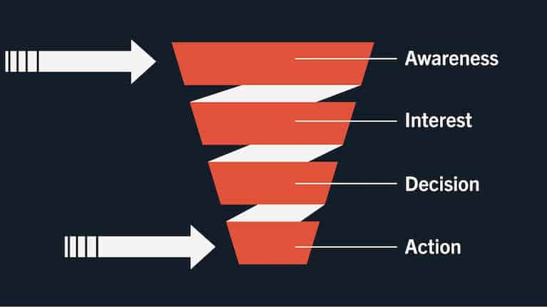 Graphic showing sales and marketing funnel and how it plays a part in B2B marketing KPIs.