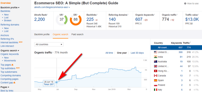 Screenshot of analytics before repurposing content by turning it into a video.