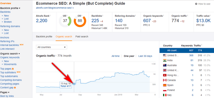 Screenshot of analytics after repurposing content by turning it into a video.