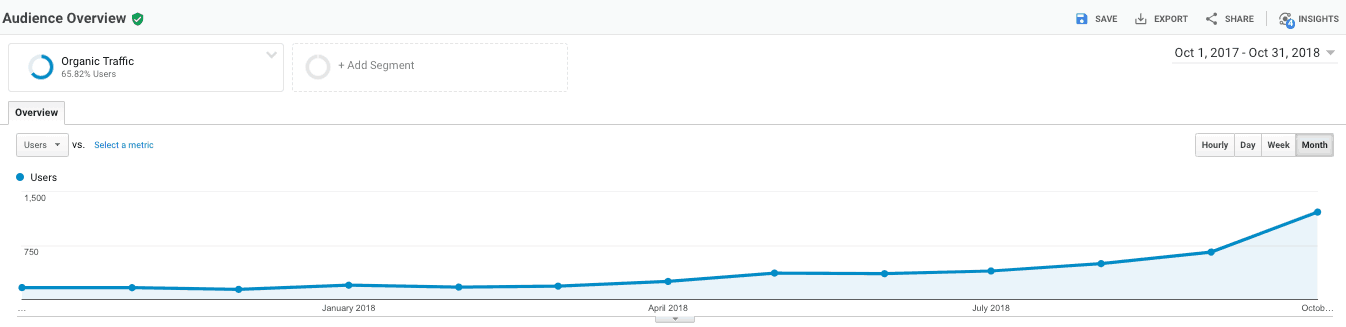 Screenshot of organic traffic growth from posting content one time a month.