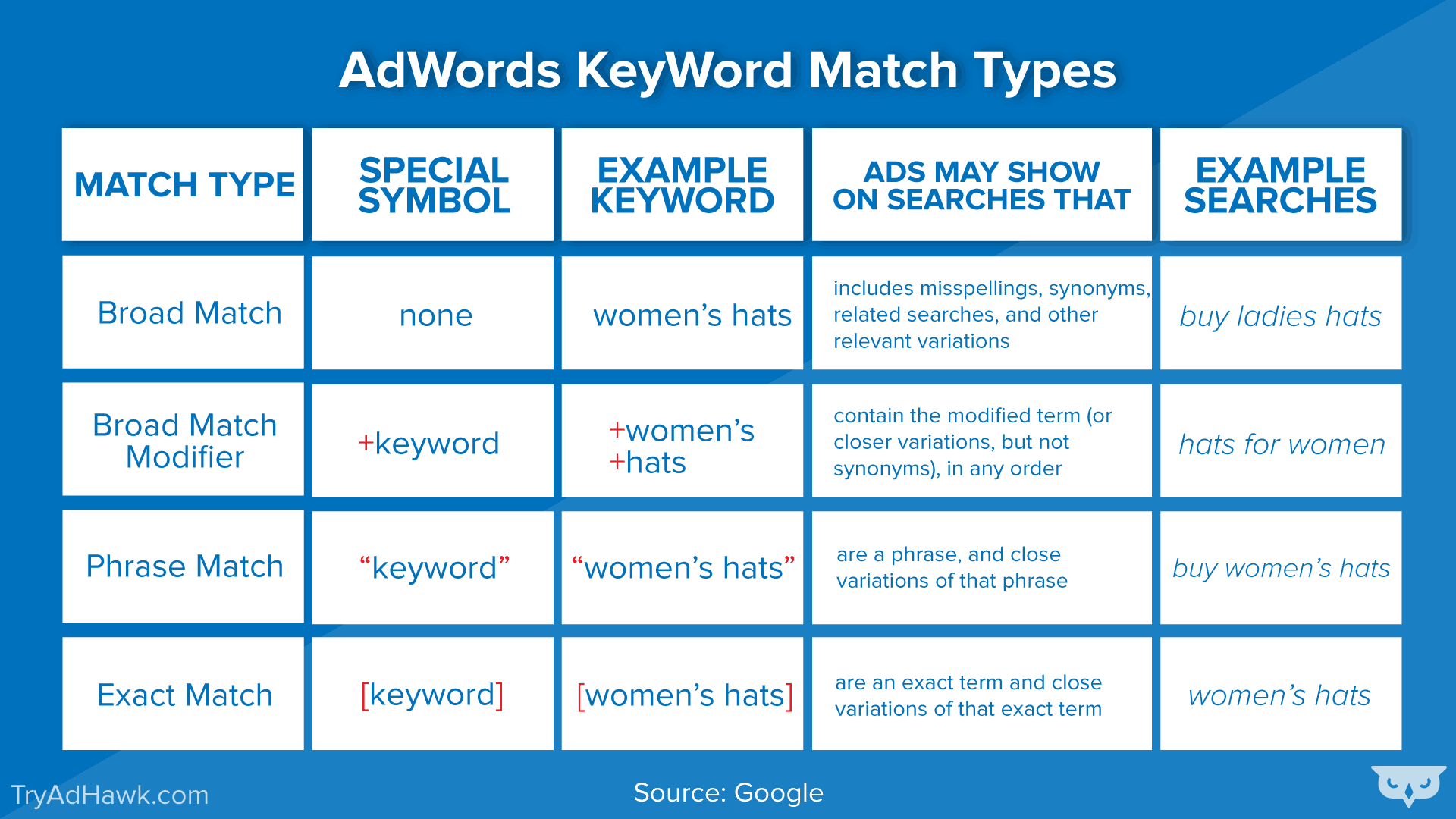 AdWords keyword match types compared to the broad match modifier.