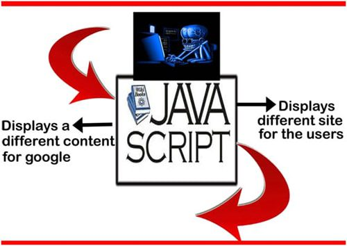 Sneaky redirects using javascript is a form of black hat seo