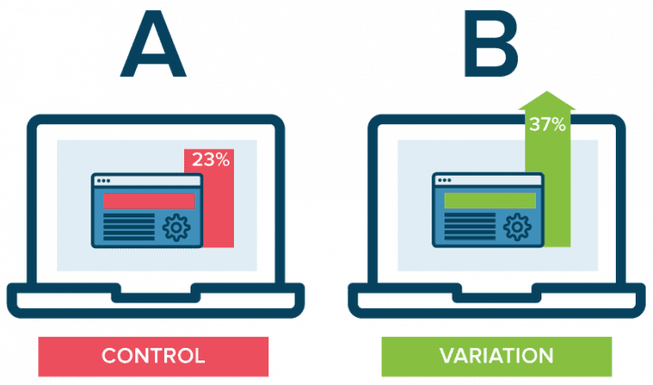 A/B testing is different from multivariate testing.