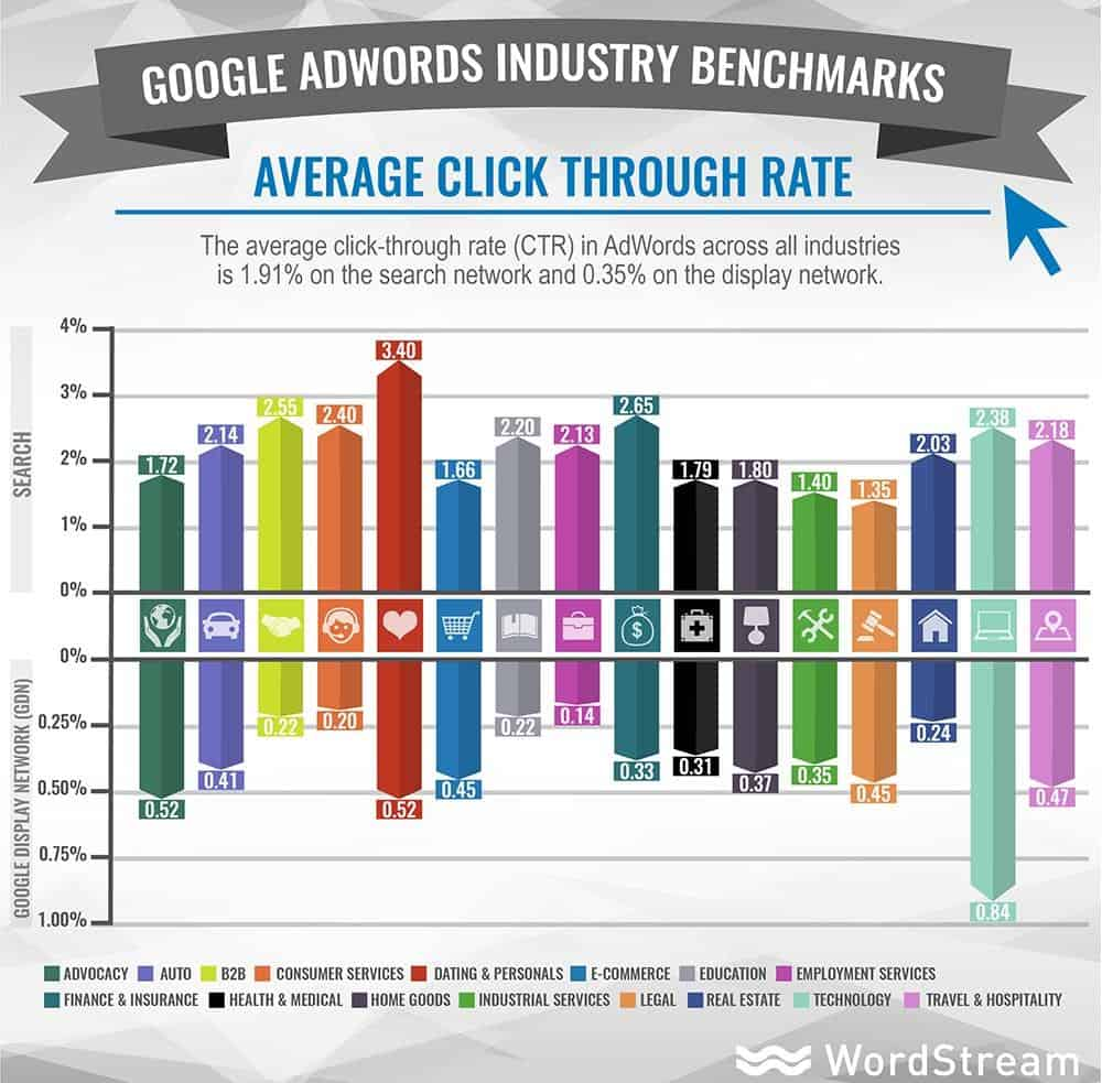 Industry benchmarks for click through rates.