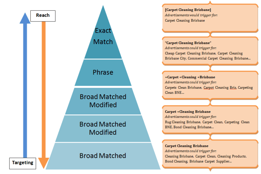 A graph in a pyramid of broad match modifier compared to other match types.
