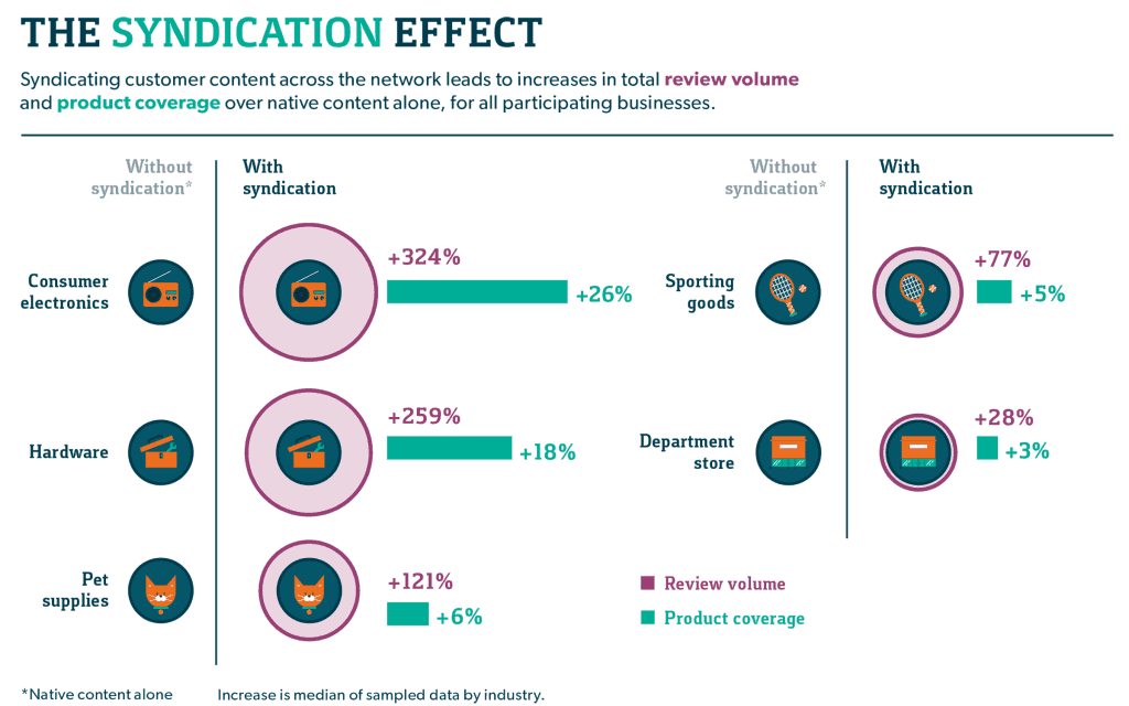 the syndication effect from content syndications strategy
