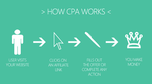 An image discussing the path that creates the cost per acquisition metric.