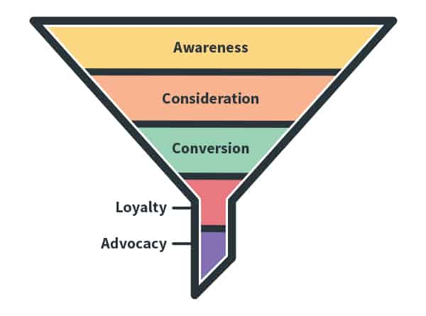 The marketing funnel starts with awareness at the top, and includes consideration and conversion going down.