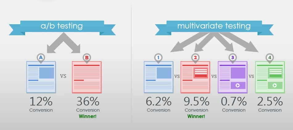 The difference between ab testing and multivariate testing.