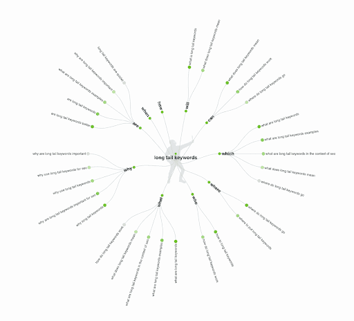 Answer the public image that shows a graph filled with long tail keywords.