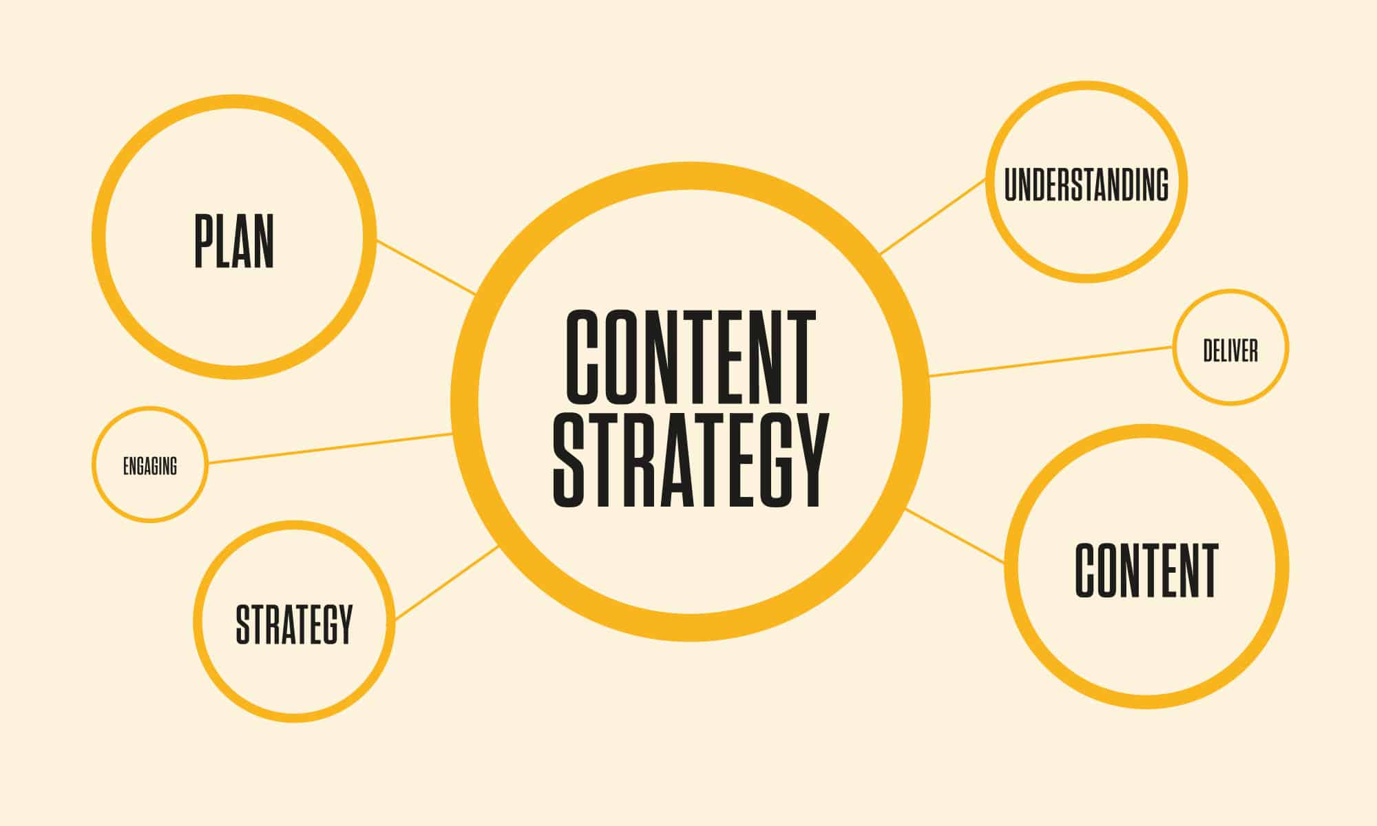 Content strategy is important planning tool for SEO growth.