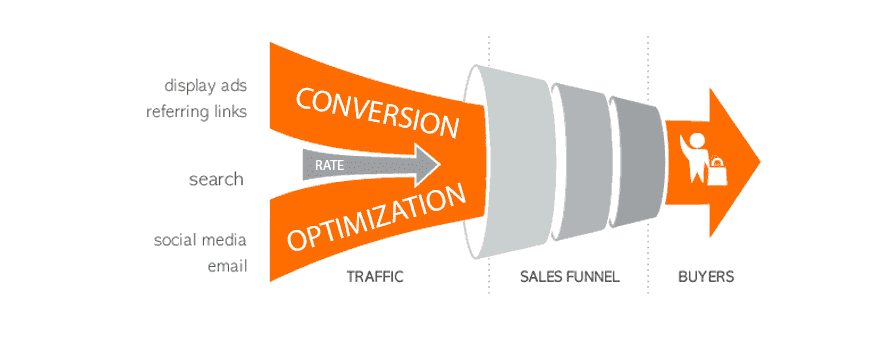 Conversion rate optimization shows that traffic enters the sales funnel and creates buyers.