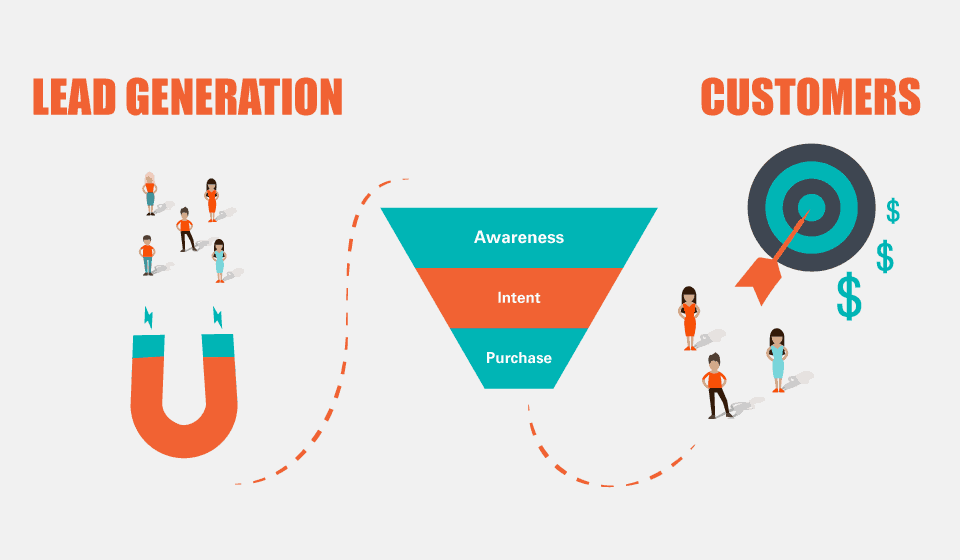Lead generation attracts customer and sends them through the marketing funnel and makes them customers.