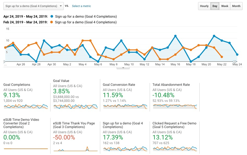 Screenshot showing metrics improvements from content marketing funnel test.