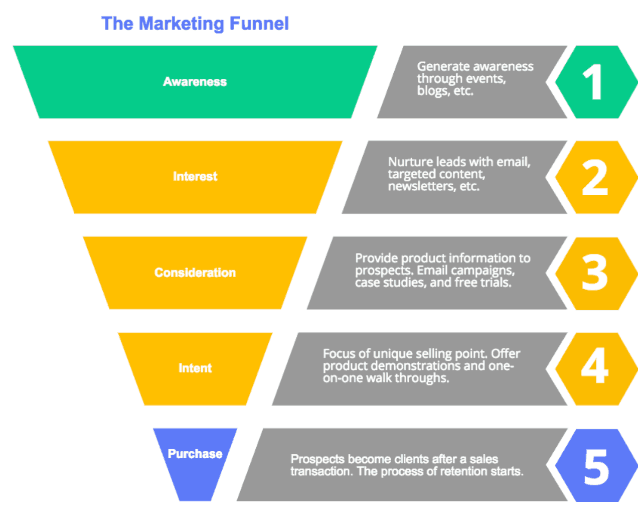 Image showing the marketing funnel and how content marketing tactics must take place at each stage.