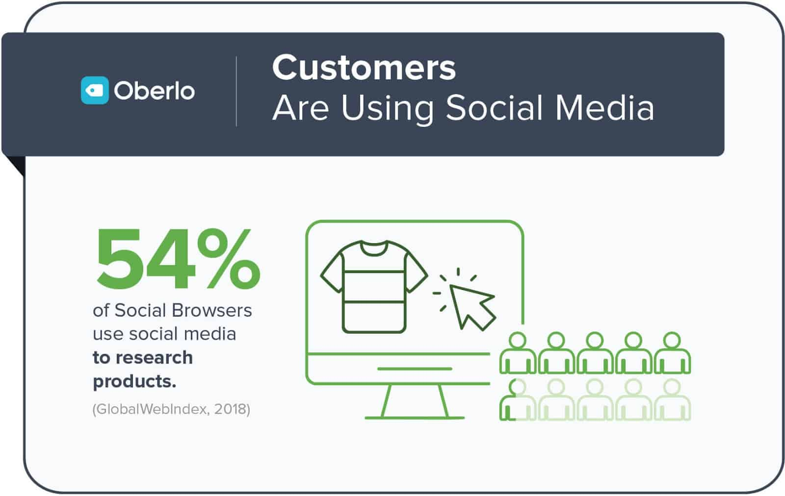 Graphic showing the importance of being active on social media.