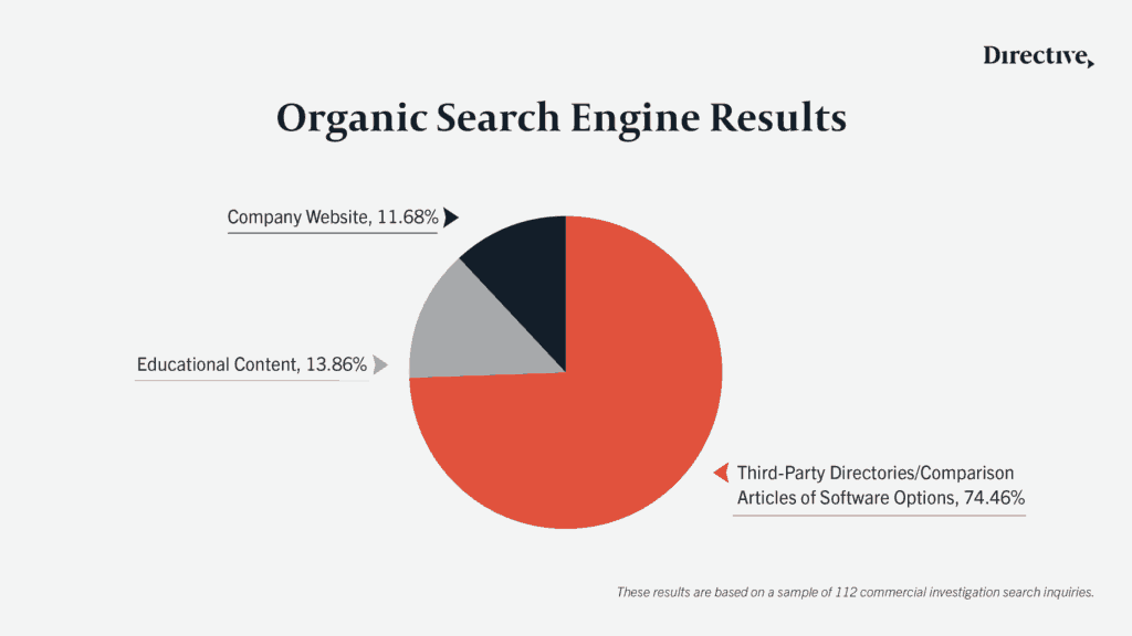Data to use to improve website ranking for the organic search engine.