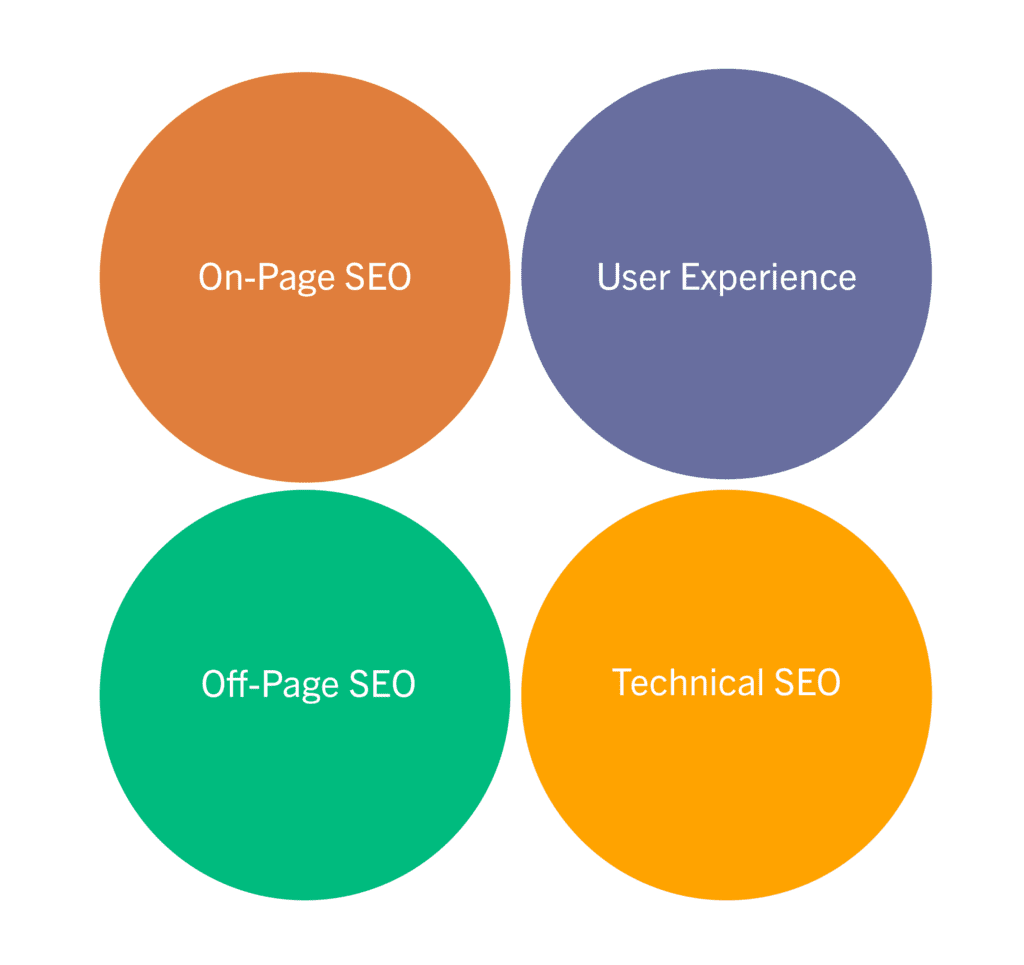 seo strategy components