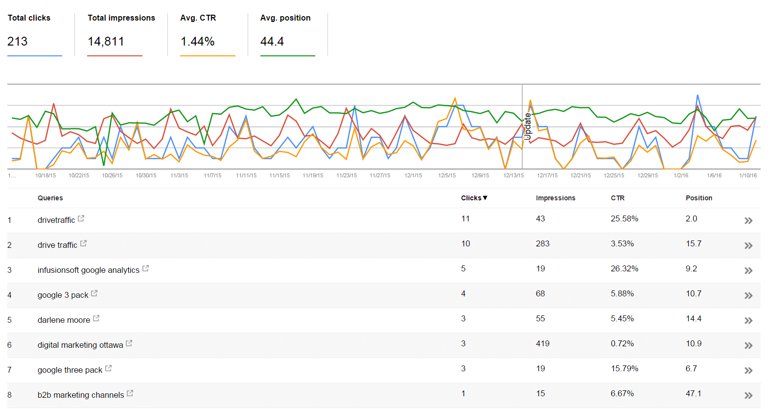 search queries on Google Search Console