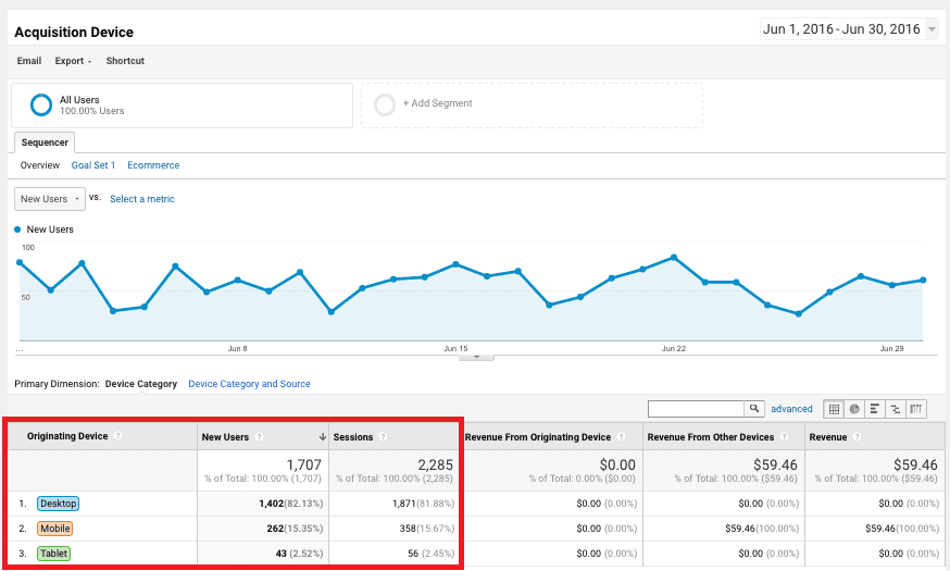 session by device in Google Analytics