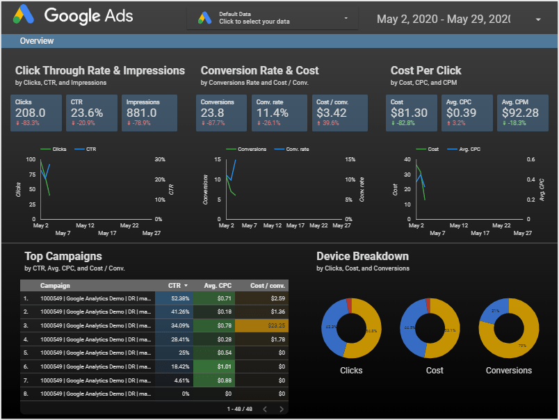 ppc data transparency