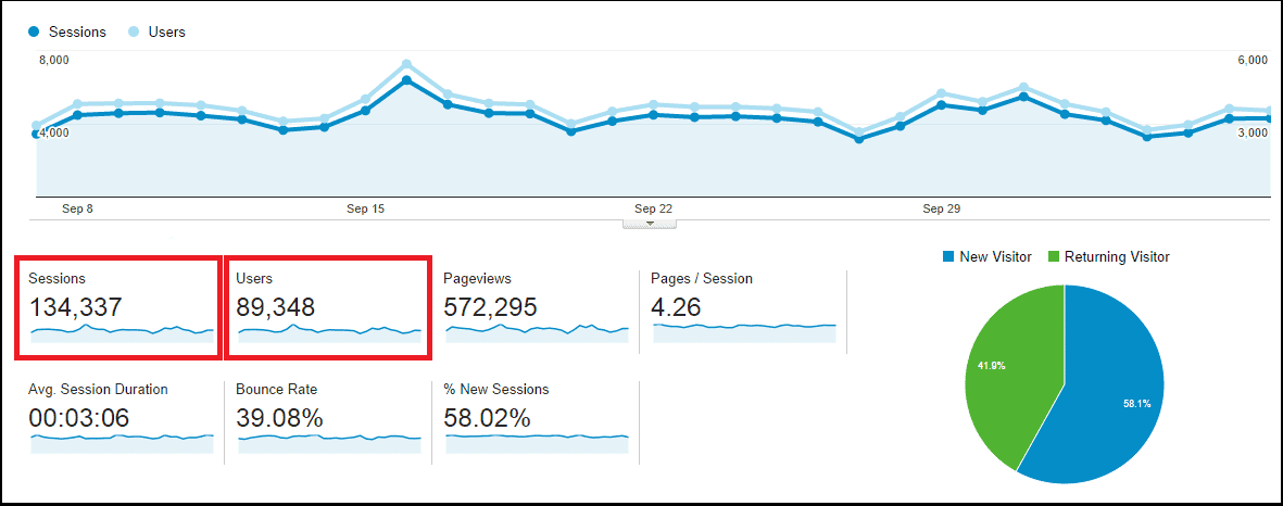 Google Analytics Sessions