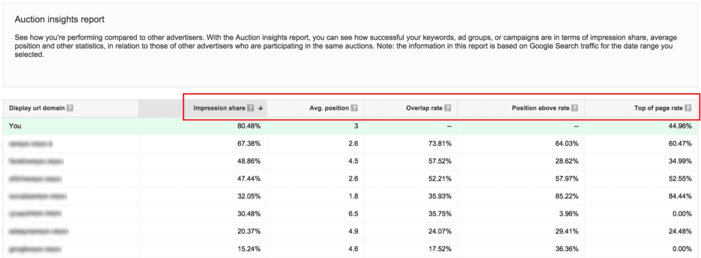 google ads auction insights competitor analysis tool