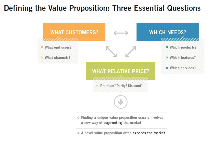 defining value proposition